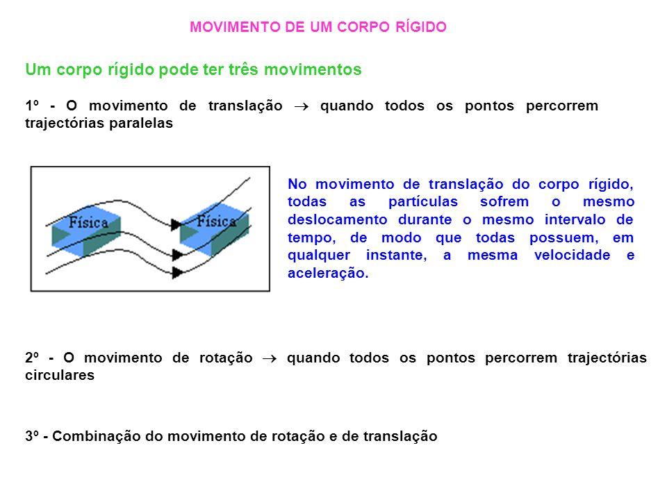 No movimento de translação do corpo rígido, todas as partículas sofrem o mesmo deslocamento durante o mesmo intervalo de tempo, de modo que todas poss