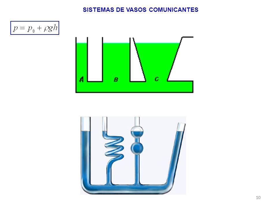 10 SISTEMAS DE VASOS COMUNICANTES