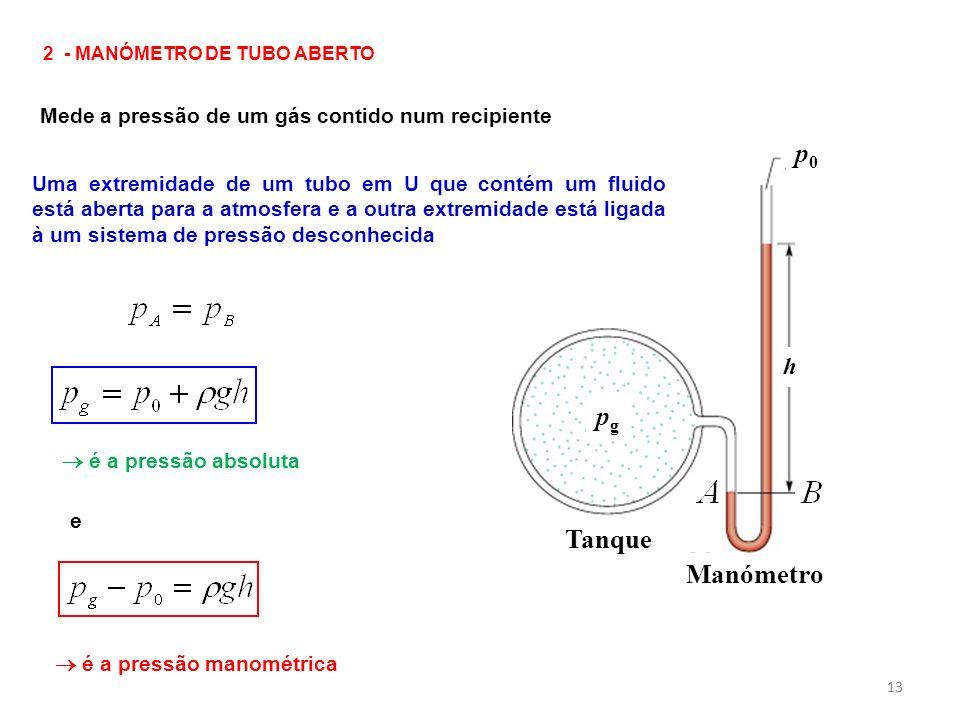 13 2 - MANÓMETRO DE TUBO ABERTO Mede a pressão de um gás contido num recipiente Tanque Manómetro p0p0 pgpg h Uma extremidade de um tubo em U que conté