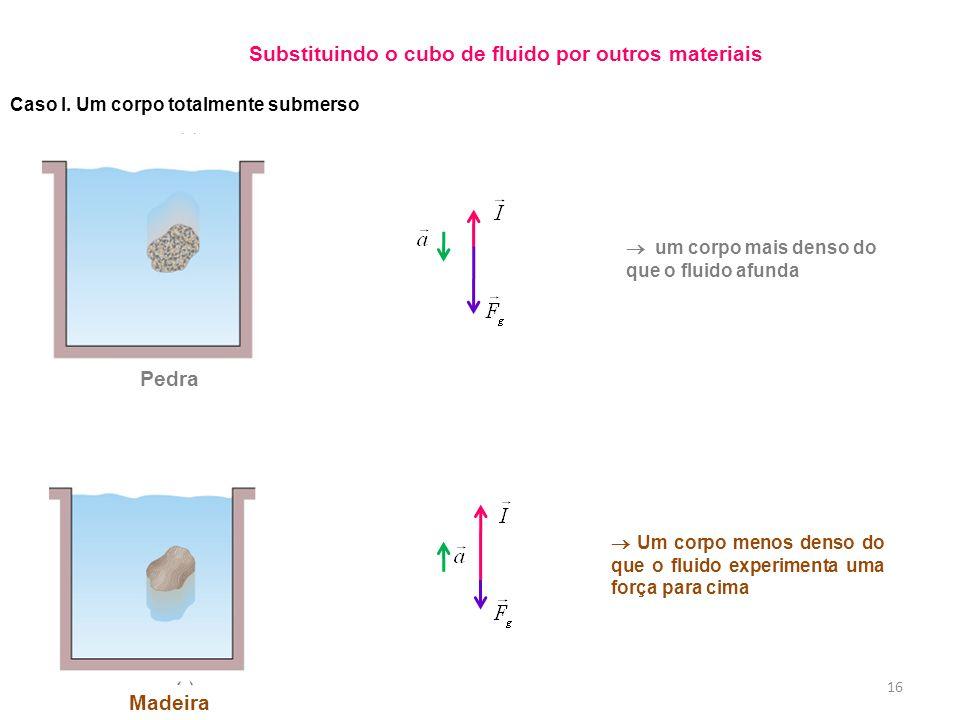 16 Pedra Caso I. Um corpo totalmente submerso um corpo mais denso do que o fluido afunda Um corpo menos denso do que o fluido experimenta uma força pa