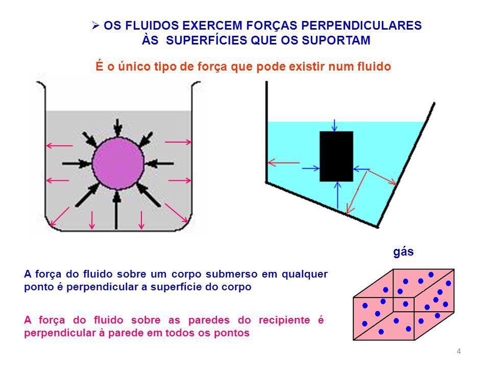 44 OS FLUIDOS EXERCEM FORÇAS PERPENDICULARES ÀS SUPERFÍCIES QUE OS SUPORTAM A força do fluido sobre um corpo submerso em qualquer ponto é perpendicula