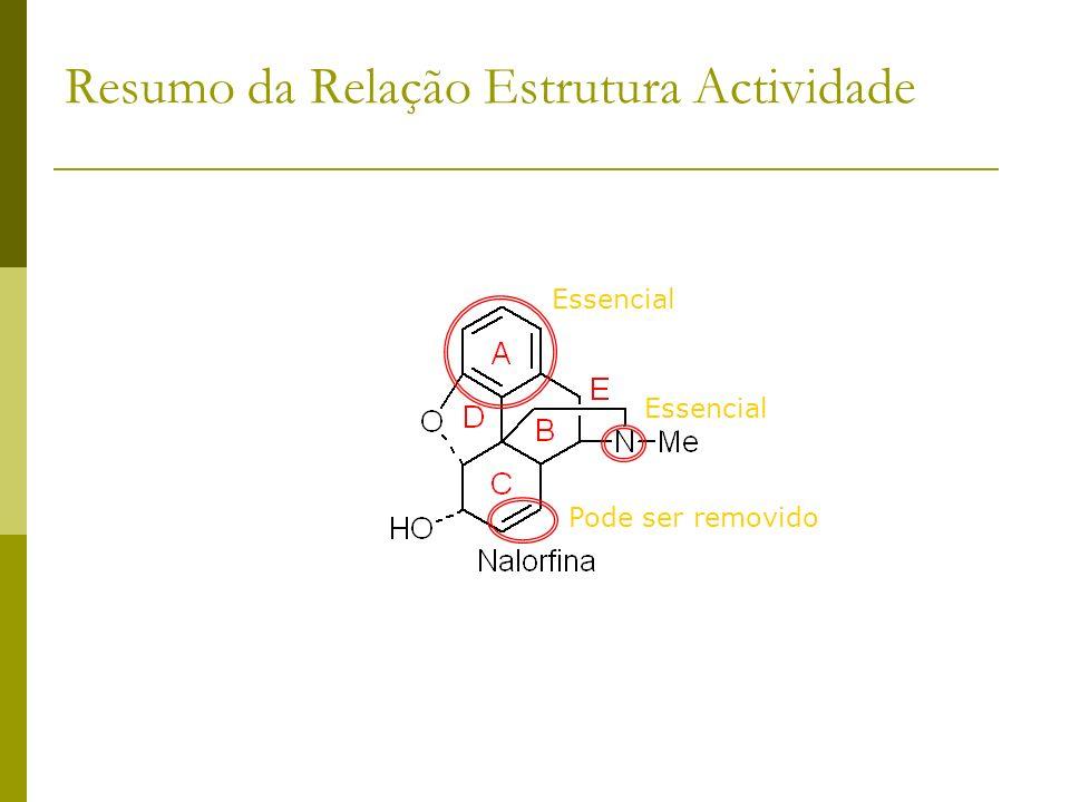 Resumo da Relação Estrutura Actividade Essencial Pode ser removido Essencial