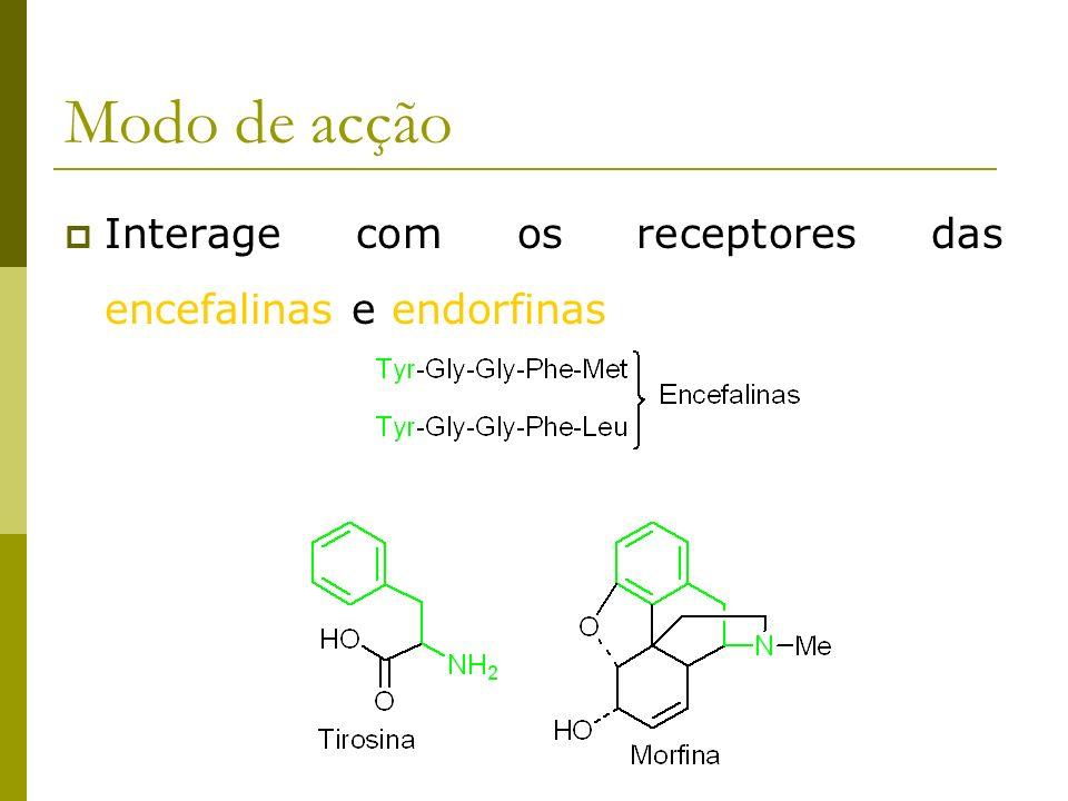 Modo de acção Interage com os receptores das encefalinas e endorfinas