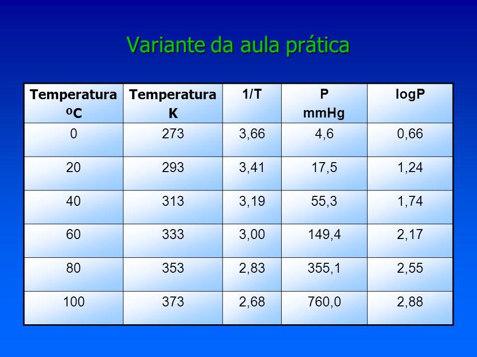 Variante da aula prática Temperatura ºC Temperatura K 1/TP mmHg logP 02733,664,60,66 202933,4117,51,24 403133,1955,31,74 603333,00149,42,17 803532,833