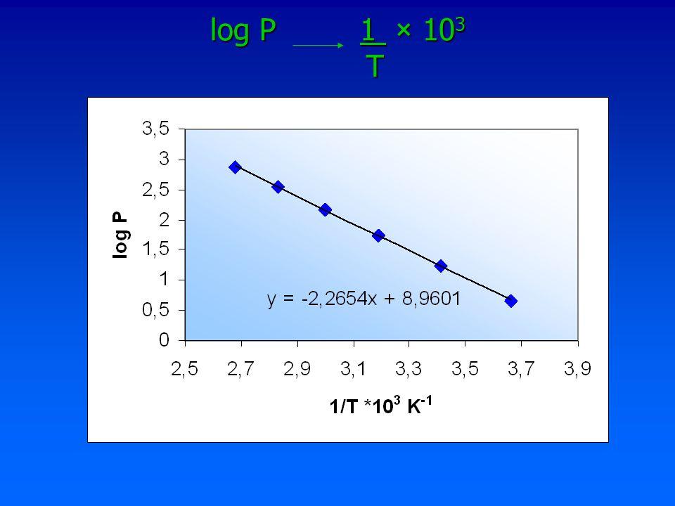 Determinação da H vap Tendo em conta a Equação de Clausius- Clapeyron H vap = -2,303 Rm H vap = -2,303 Rm Em que: R= 8,31 JK -1 mol -1 m= declive = -2,26 × 10 3 H vap = -2,303 × 8,31 × (-2,26× 10 3 ) = 43,2 kJ mol -1