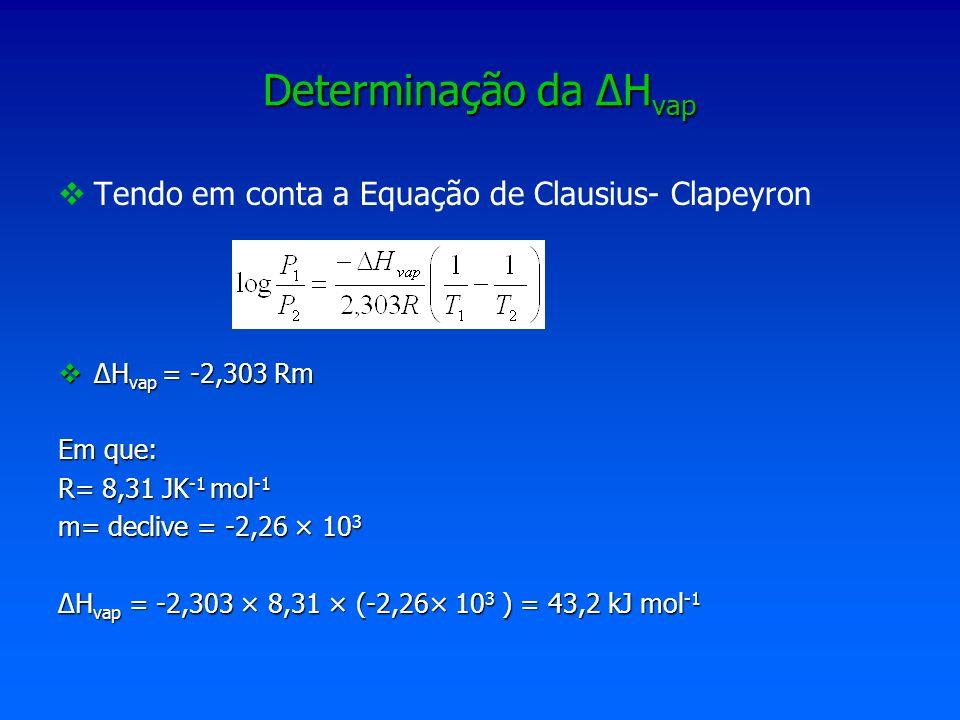 Determinação da H vap Tendo em conta a Equação de Clausius- Clapeyron H vap = -2,303 Rm H vap = -2,303 Rm Em que: R= 8,31 JK -1 mol -1 m= declive = -2