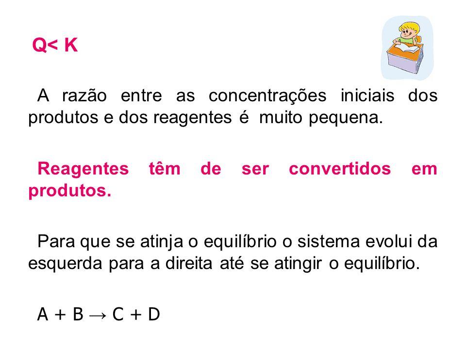 Q< K A razão entre as concentrações iniciais dos produtos e dos reagentes é muito pequena. Reagentes têm de ser convertidos em produtos. Para que se a