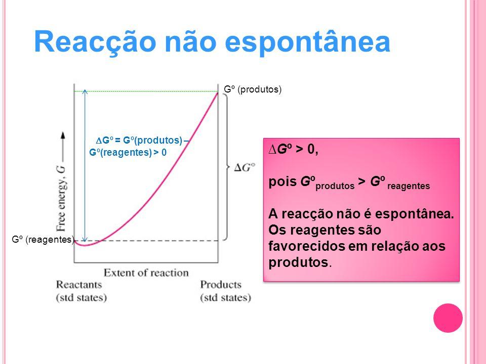 Reacção não espontânea Gº = Gº(produtos) – Gº(reagentes) > 0 Gº (produtos) Gº (reagentes) G º > 0, pois G º produtos > G º reagentes A reacção não é e