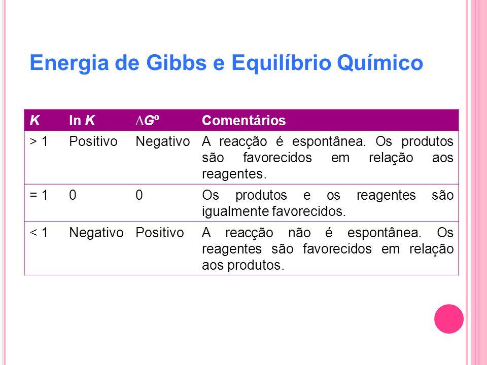 Energia de Gibbs e Equilíbrio Químico Kln KGºComentários > 1PositivoNegativoA reacção é espontânea. Os produtos são favorecidos em relação aos reagent