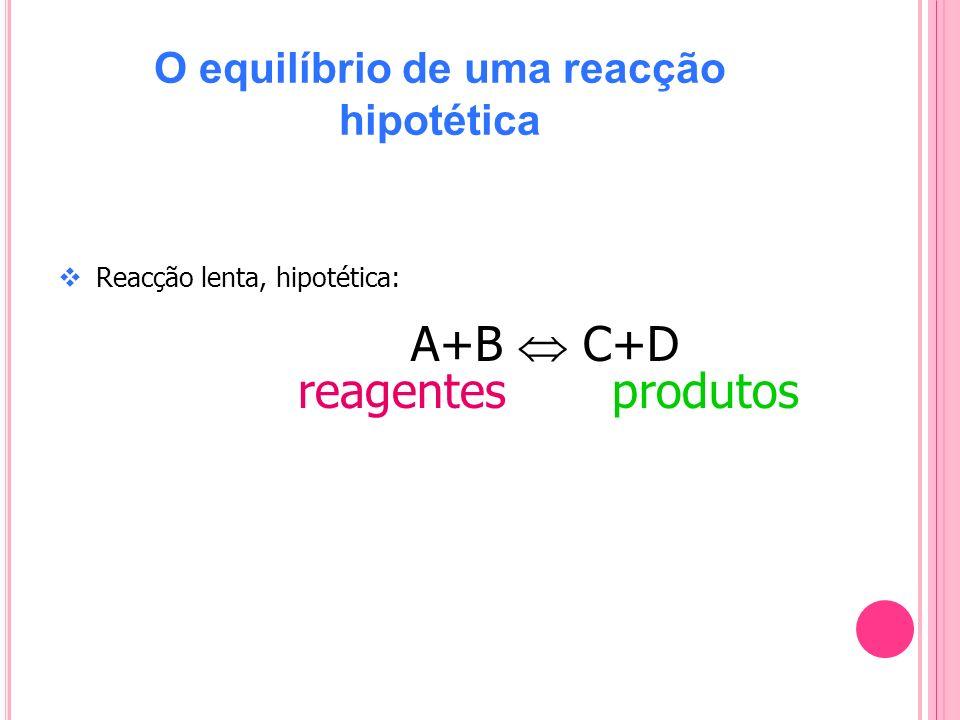 O equilíbrio de uma reacção hipotética Reacção lenta, hipotética: A+B C+D reagentes produtos
