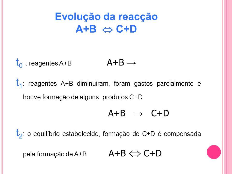 Evolução da reacção A+B C+D t 0 : reagentes A+B A+B t 1 : reagentes A+B diminuiram, foram gastos parcialmente e houve formação de alguns produtos C+D