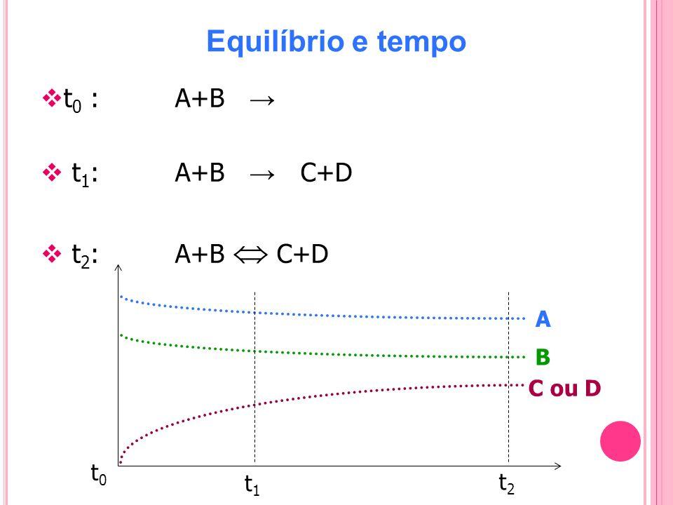 Equilíbrio e tempo t 0 : A+B t 1 : A+B C+D t 2 : A+B C+D A B C ou D t t0t0 t1t1 t2t2