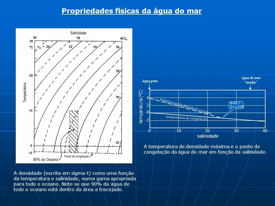 Propriedades físicas da água do mar A densidade (escrita em sigma-t) como uma função da temperatura e salinidade, numa gama apropriada para todo o oce