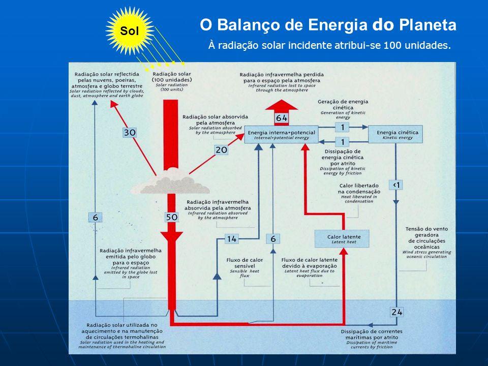 Sol O Balanço de Energia do Planeta À radiação solar incidente atribui-se 100 unidades.