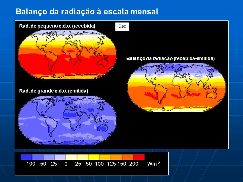 -100 -50 -25 0 25 50 100 125 150 200 Wm -2 Rad. de pequeno c.d.o. (recebida) Rad. de grande c.d.o. (emitida) Balanço da radiação à escala mensal Balan