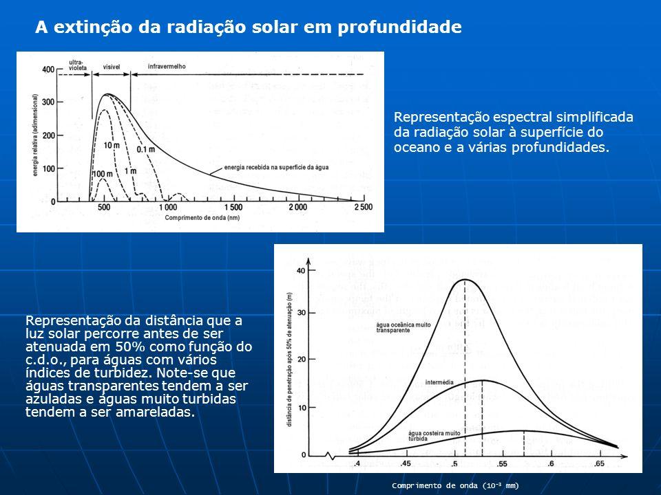 A extinção da radiação solar em profundidade Representação espectral simplificada da radiação solar à superfície do oceano e a várias profundidades. (