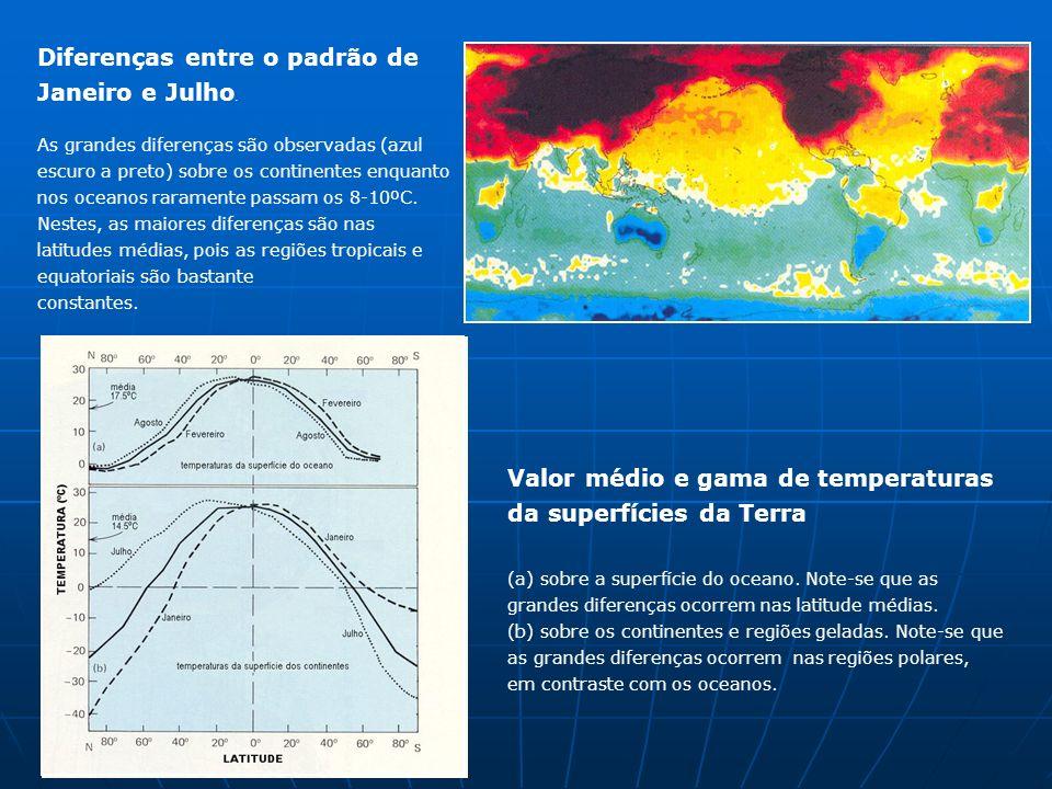 Diferenças entre o padrão de Janeiro e Julho. As grandes diferenças são observadas (azul escuro a preto) sobre os continentes enquanto nos oceanos rar
