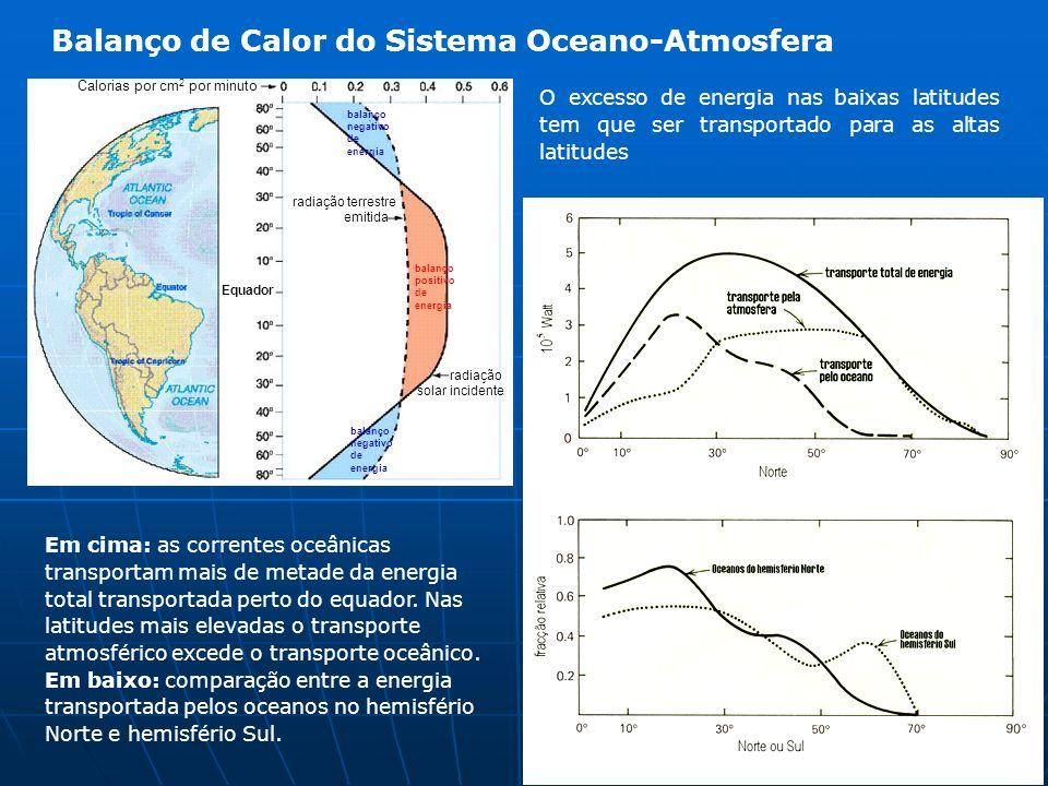 Balanço de Calor do Sistema Oceano-Atmosfera O excesso de energia nas baixas latitudes tem que ser transportado para as altas latitudes Calorias por c