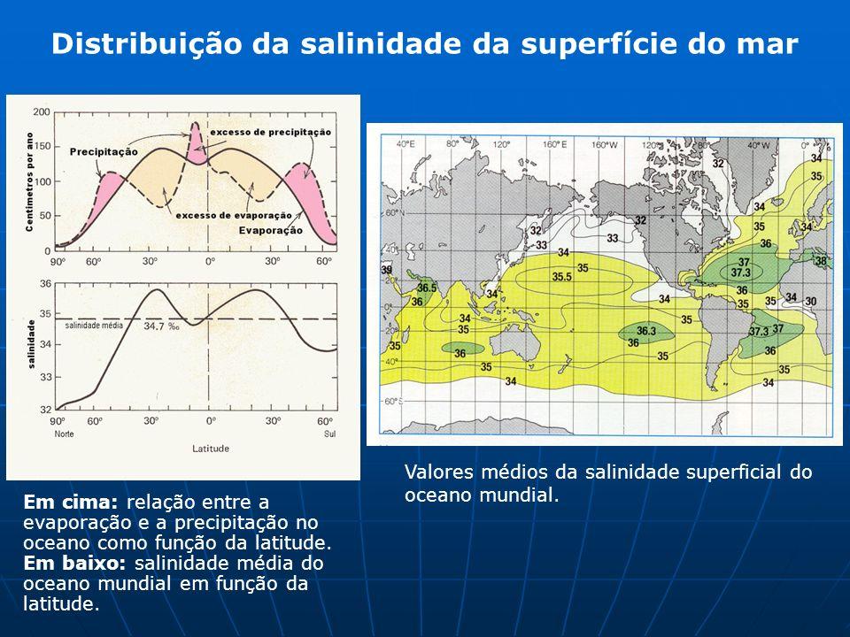 Distribuição da salinidade da superfície do mar Em cima: relação entre a evaporação e a precipitação no oceano como função da latitude. Em baixo: sali