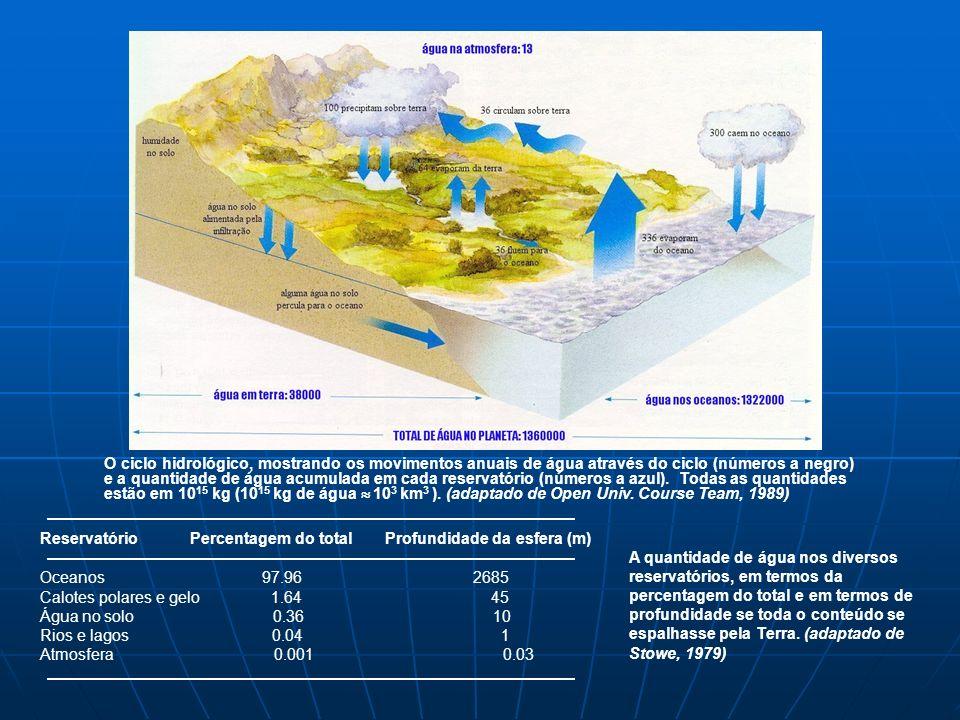 O ciclo hidrológico, mostrando os movimentos anuais de água através do ciclo (números a negro) e a quantidade de água acumulada em cada reservatório (