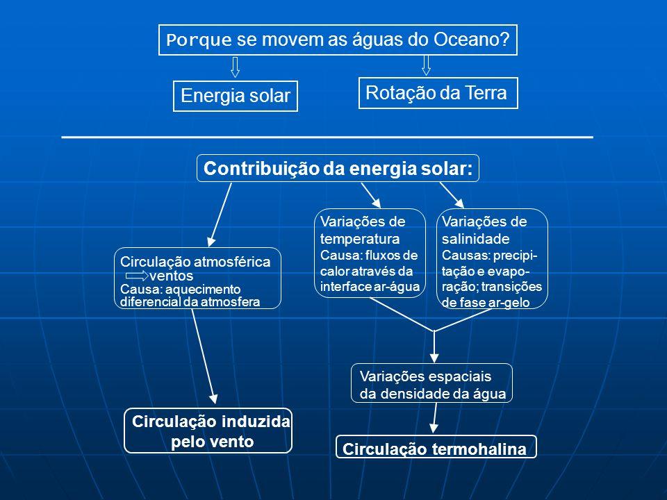 Contribuição da energia solar: Circulação atmosférica ventos Causa: aquecimento diferencial da atmosfera Variações de temperatura Causa: fluxos de cal