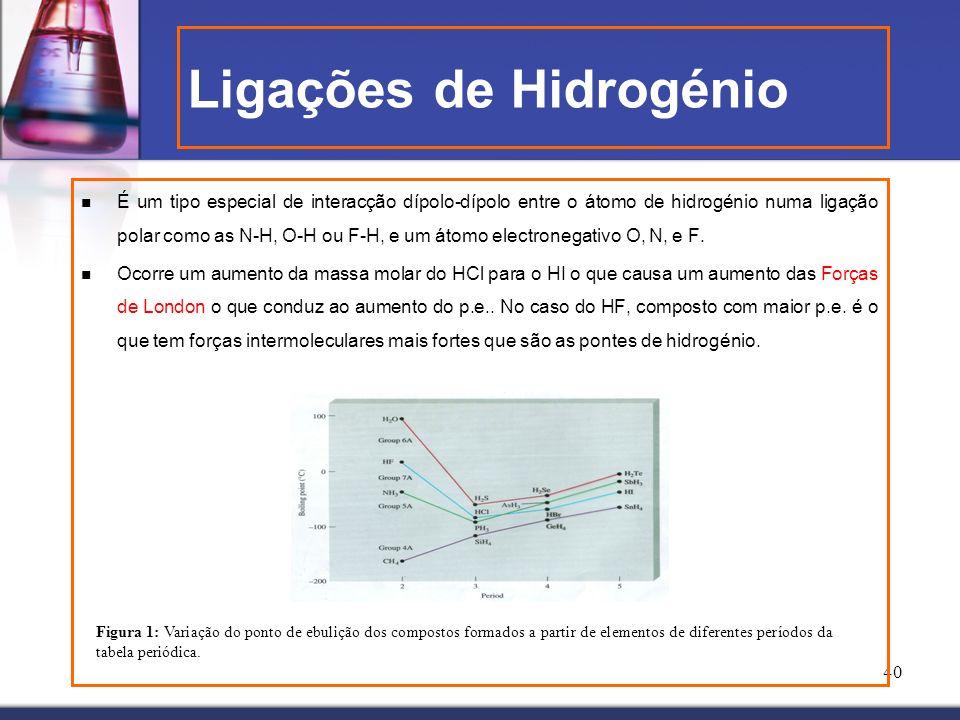 40 É um tipo especial de interacção dípolo-dípolo entre o átomo de hidrogénio numa ligação polar como as N-H, O-H ou F-H, e um átomo electronegativo O