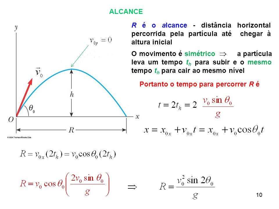 10 ALCANCE 0 R é o alcance - distância horizontal percorrida pela partícula até chegar à altura inicial O movimento é simétrico a partícula leva um te