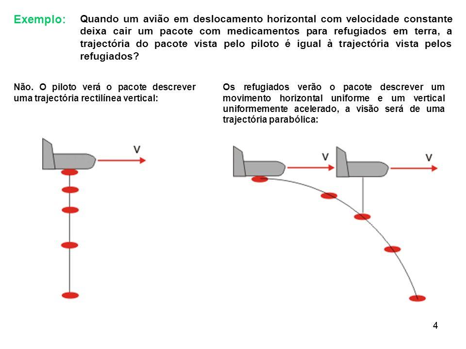 44 Exemplo: Quando um avião em deslocamento horizontal com velocidade constante deixa cair um pacote com medicamentos para refugiados em terra, a traj