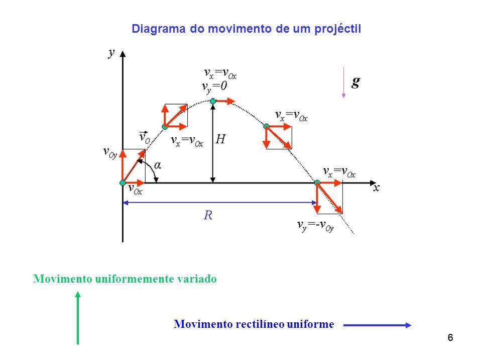 666 Diagrama do movimento de um projéctil Movimento rectilíneo uniforme Movimento uniformemente variado g