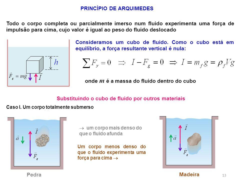 13 PRINCÍPIO DE ARQUIMEDES Todo o corpo completa ou parcialmente imerso num fluido experimenta uma força de impulsão para cima, cujo valor é igual ao