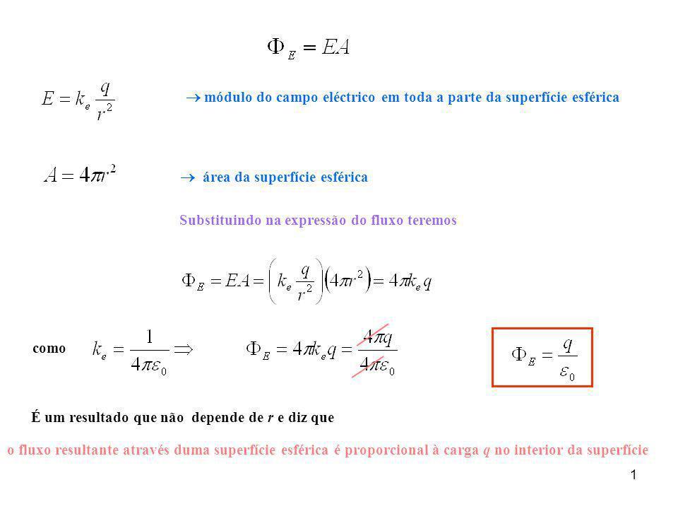 2 Superfícies fechadas de várias formas englobando uma carga q é uma representação matemática do fato de que: O fluxo resultante é proporcional ao número de linhas do campo O número de linhas do campo é proporcional à carga no interior da superfície Toda linha do campo a partir da carga tem de atravessar a superfície o número de linhas do campo eléctrico através da superfície esférica S 1 = ao número de linhas do campo eléctrico através das superfícies não esféricas S 2 e S 3.