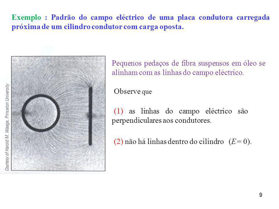 9 Exemplo : Padrão do campo eléctrico de uma placa condutora carregada próxima de um cilindro condutor com carga oposta. (1) as linhas do campo eléctr