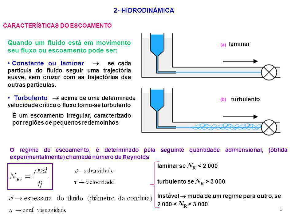 11 2- HIDRODINÁMICA CARACTERÍSTICAS DO ESCOAMENTO laminar turbulento Turbulento acima de uma determinada velocidade crítica o fluxo torna-se turbulent