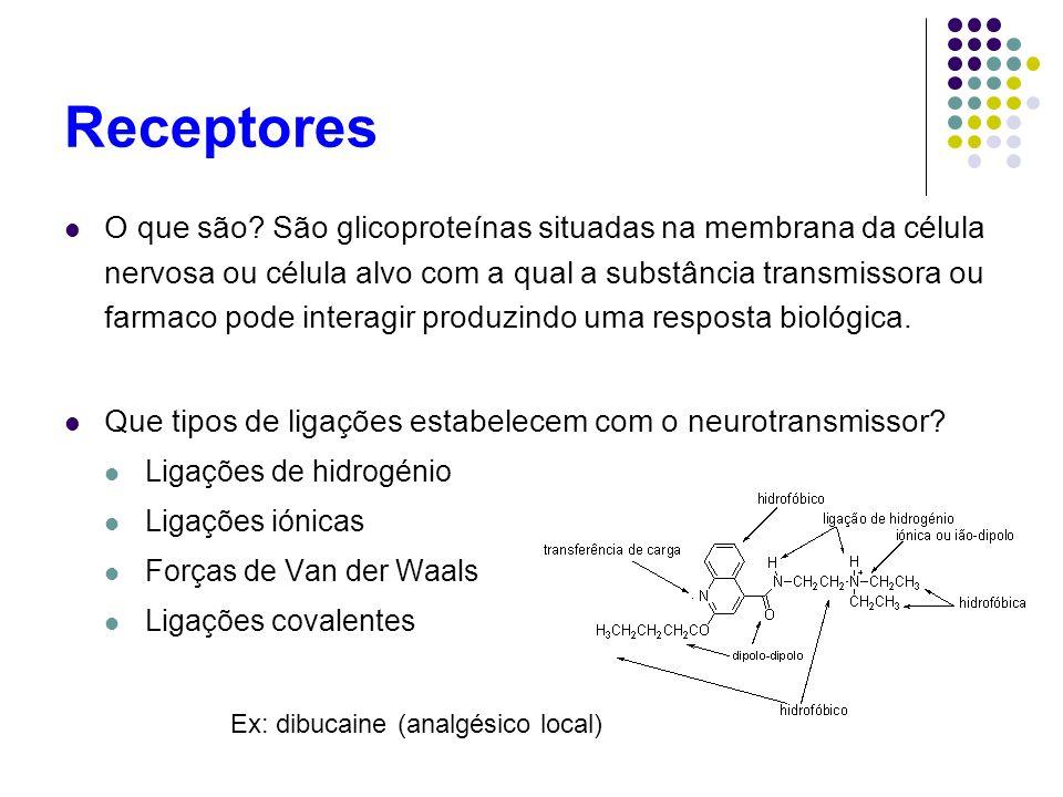 Receptores O que são? São glicoproteínas situadas na membrana da célula nervosa ou célula alvo com a qual a substância transmissora ou farmaco pode in