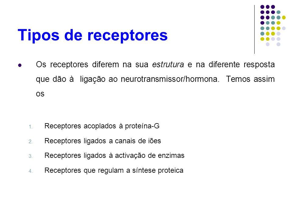 Tipos de receptores Os receptores diferem na sua estrutura e na diferente resposta que dão à ligação ao neurotransmissor/hormona. Temos assim os 1. Re