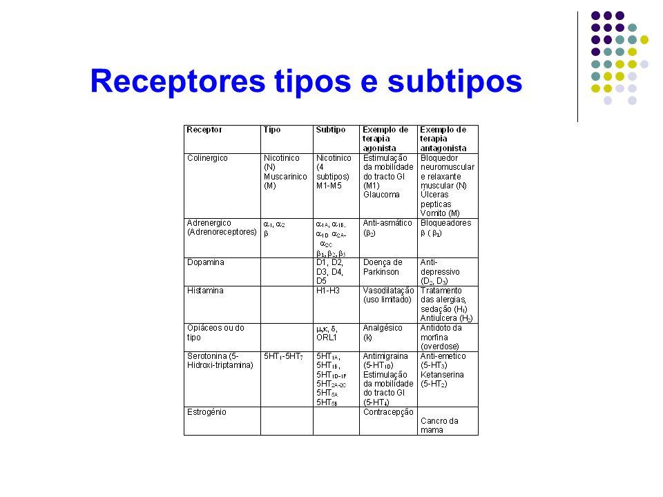 Receptores tipos e subtipos