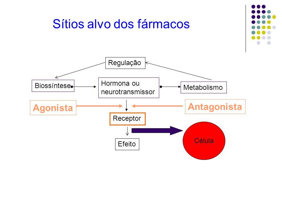 Biossíntese Hormona ou neurotransmissor Receptor Metabolismo Regulação Efeito Agonista Antagonista Célula Sítios alvo dos fármacos