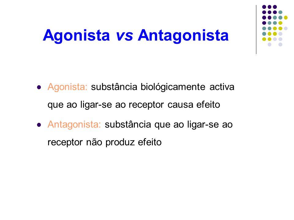 Agonista vs Antagonista Agonista: substância biológicamente activa que ao ligar-se ao receptor causa efeito Antagonista: substância que ao ligar-se ao