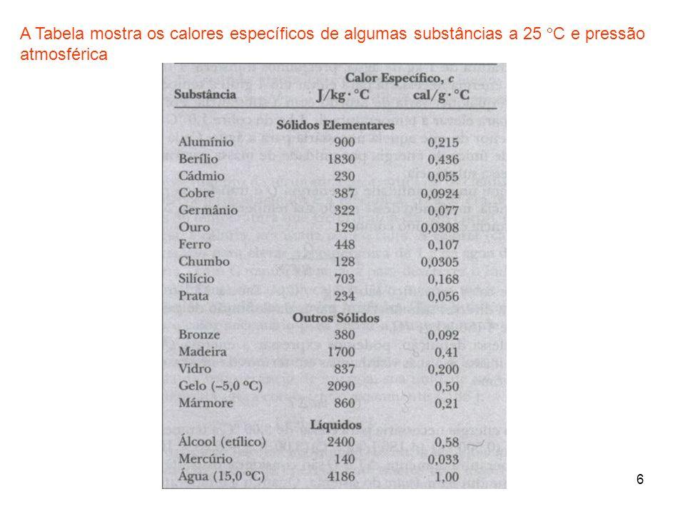 6 A Tabela mostra os calores específicos de algumas substâncias a 25 C e pressão atmosférica