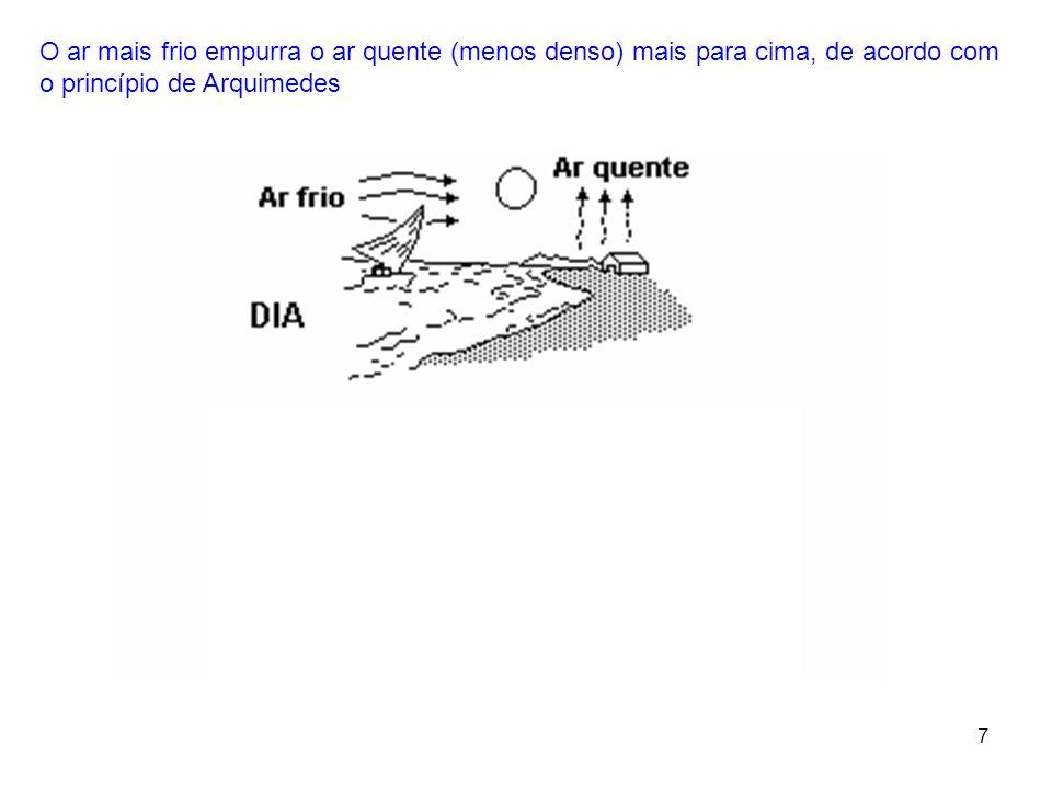 7 O ar mais frio empurra o ar quente (menos denso) mais para cima, de acordo com o princípio de Arquimedes