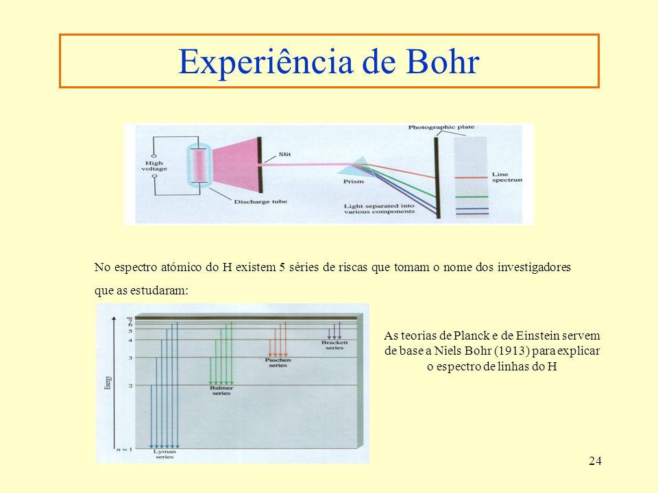 24 Experiência de Bohr No espectro atómico do H existem 5 séries de riscas que tomam o nome dos investigadores que as estudaram: As teorias de Planck