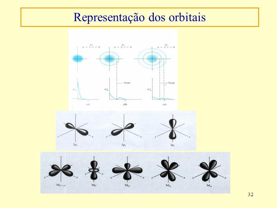 32 Representação dos orbitais