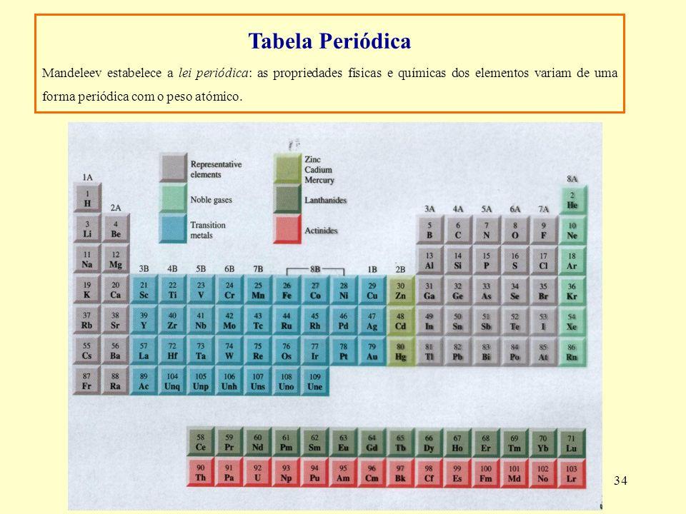 34 Tabela Periódica Mandeleev estabelece a lei periódica: as propriedades físicas e químicas dos elementos variam de uma forma periódica com o peso at