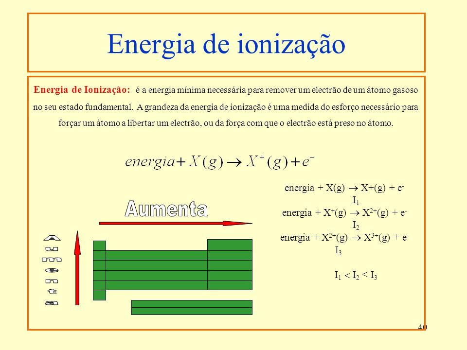 40 Energia de Ionização: é a energia mínima necessária para remover um electrão de um átomo gasoso no seu estado fundamental. A grandeza da energia de