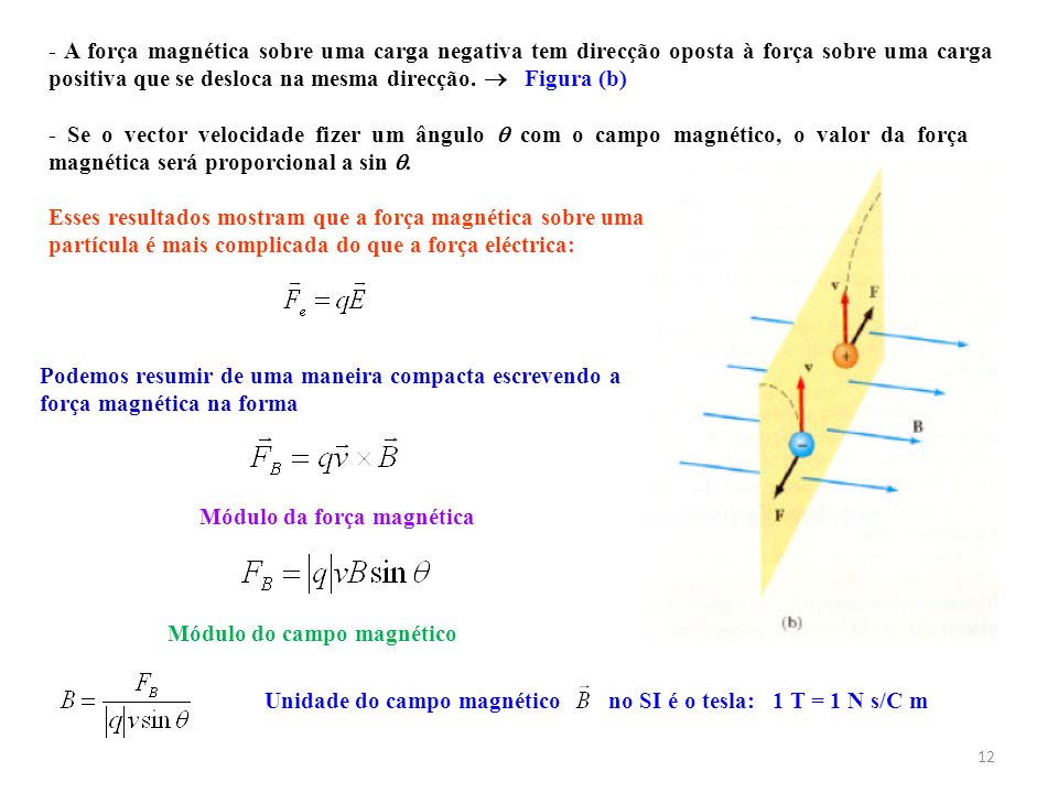 12 - A força magnética sobre uma carga negativa tem direcção oposta à força sobre uma carga positiva que se desloca na mesma direcção. Figura (b) - Se