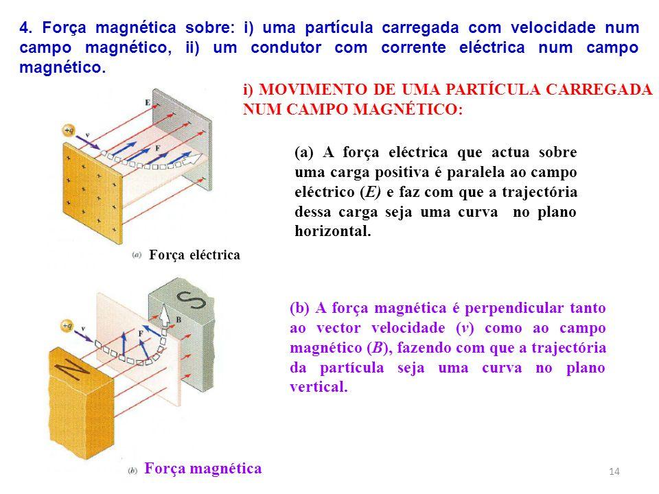 14 (a) A força eléctrica que actua sobre uma carga positiva é paralela ao campo eléctrico (E) e faz com que a trajectória dessa carga seja uma curva n