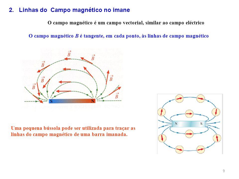9 O campo magnético é um campo vectorial, similar ao campo eléctrico O campo magnético B é tangente, em cada ponto, às linhas de campo magnético Uma p