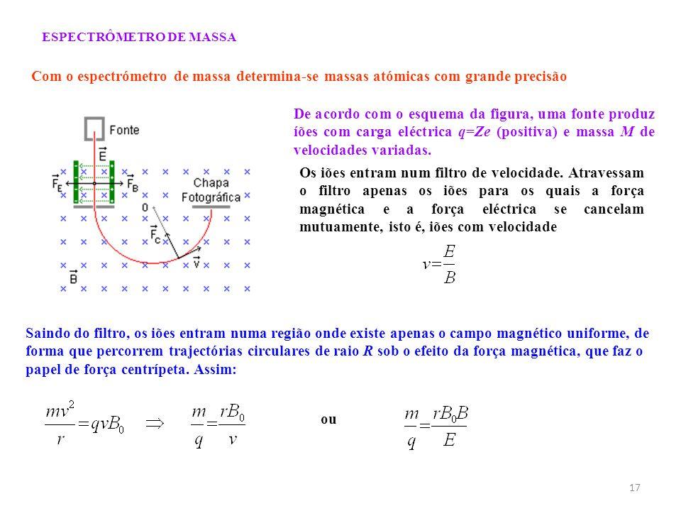 17 ESPECTRÔMETRO DE MASSA Com o espectrómetro de massa determina-se massas atómicas com grande precisão De acordo com o esquema da figura, uma fonte p