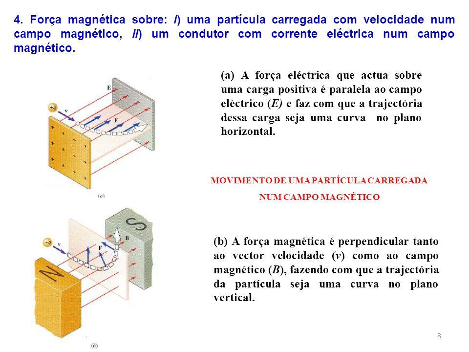 8 (a) A força eléctrica que actua sobre uma carga positiva é paralela ao campo eléctrico (E) e faz com que a trajectória dessa carga seja uma curva no