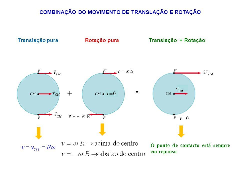 COMBINAÇÃO DO MOVIMENTO DE TRANSLAÇÃO E ROTAÇÃO Translação puraRotação pura O ponto de contacto está sempre em repouso Translação + Rotação =